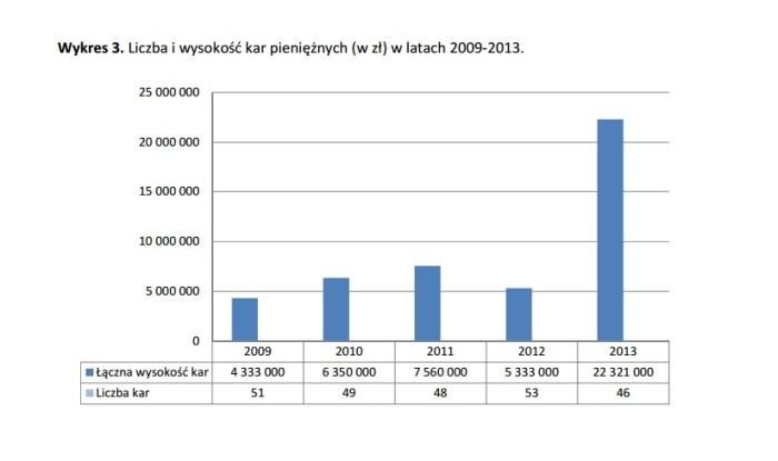 KNF - Liczba i wysokość kar pieniężnych - wykr 3