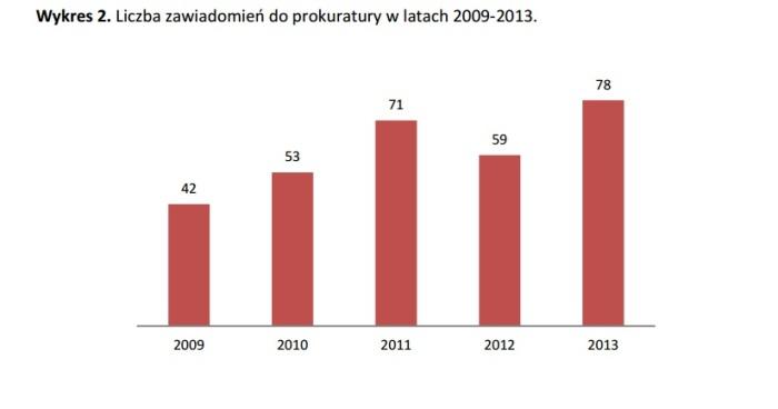 KNF - Liczba zawaidomień do prokuratury - wykr 2