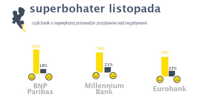 """Raport """"Banki w sieci czyli co internauci myślą o bankach"""", dane z listopada 2013 r. Źródło: Re:buzz"""