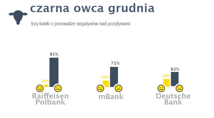 """Raport """"Banki w sieci czyli co internauci myślą o bankach"""", dane z grudnia 2013 r. Źródło: Re:buzz"""