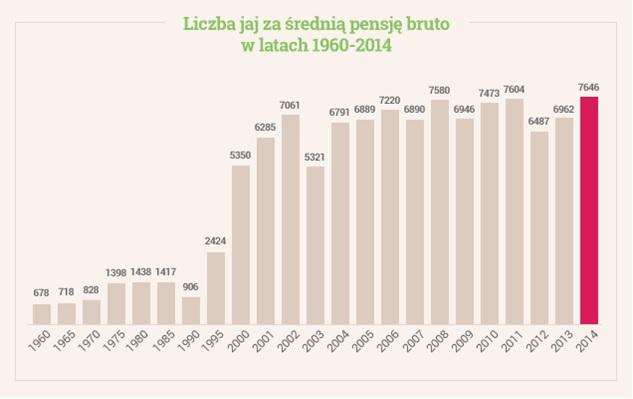 Źródło: Money.pl na podstawie danych GUS i Ministerstwa Rolnictwa