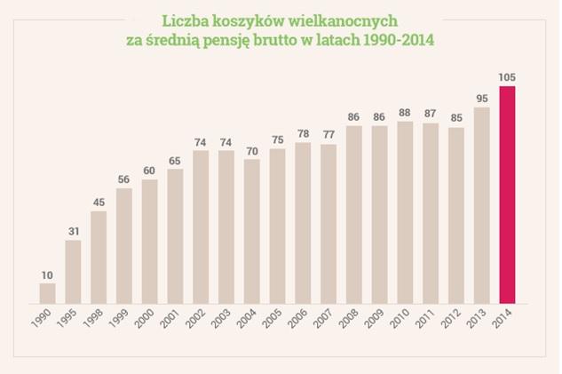 Źródło: Money.pl na podstawie danych GUS
