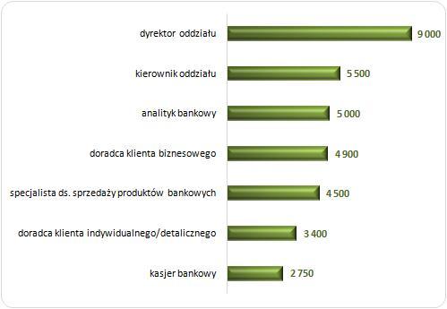 Źródło: Ogólnopolskie Badanie Wynagrodzeń (OBW) przeprowadzone przez Sedlak & Sedlak w 2013 roku