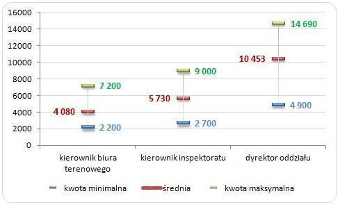 20140618 wynagrodzenia w ZUS Wykres1